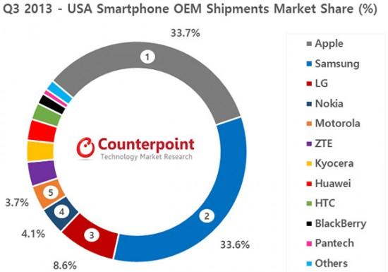 Nokia Ranking in Market