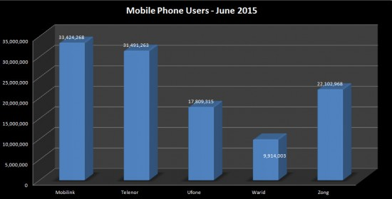 Mobile_Users_June_2015