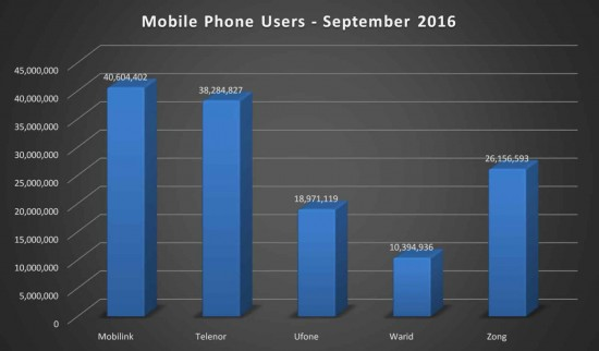 Mobile Phone Users reach 134.41 Million