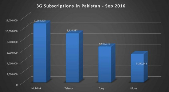 3G Users in Pakistan