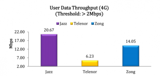 2-userdata-throughput-4g