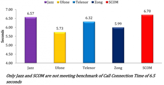 5-call-connection-time