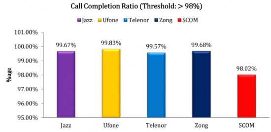 6-call-connection-ratio