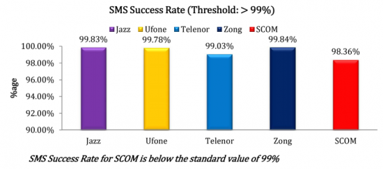 7-sms-success-rate