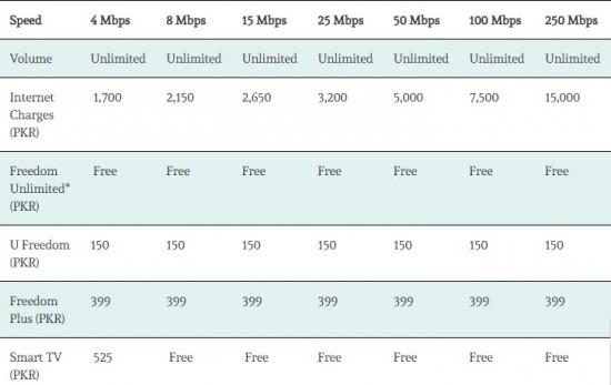 PTCL Internet Schedule