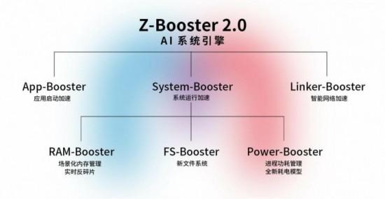 ZTE Booster