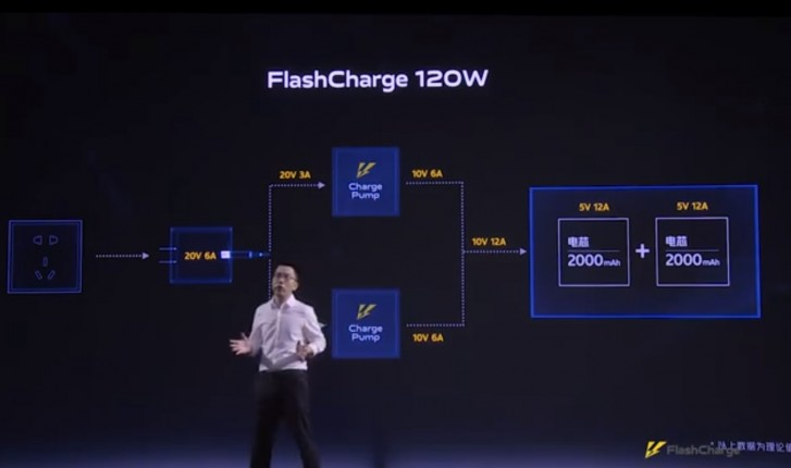 Vivo IQOO Flash Charger 120