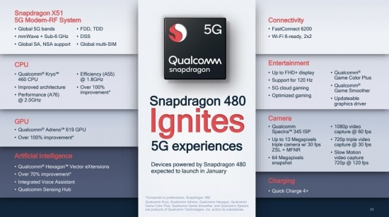 Qualcomm Announces Cheapest Chipset Snapdragon 480 5G